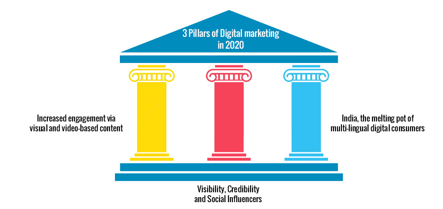 3-Pillars-of-Digital-marketing-in-2020